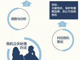 【读图】危机公关处理流程