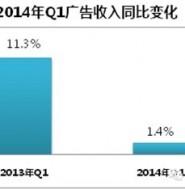 2014年第一季度中国广告市场盘点