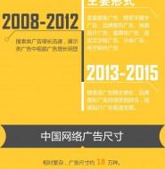 中国网络广告市场的前世今生